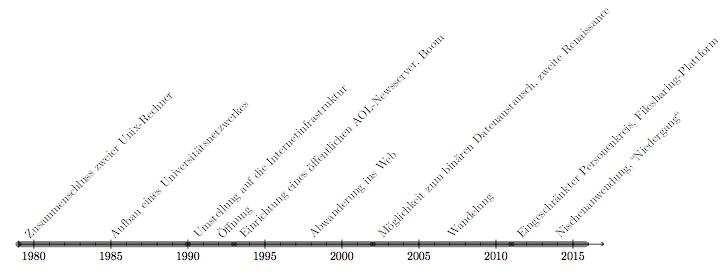Abbildung 1 zeitleiste entwicklung vom usenet